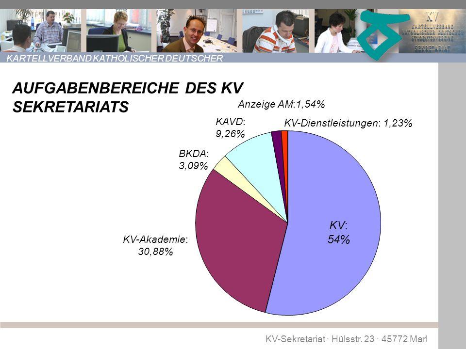 AUFGABENBEREICHE DES KV SEKRETARIATS