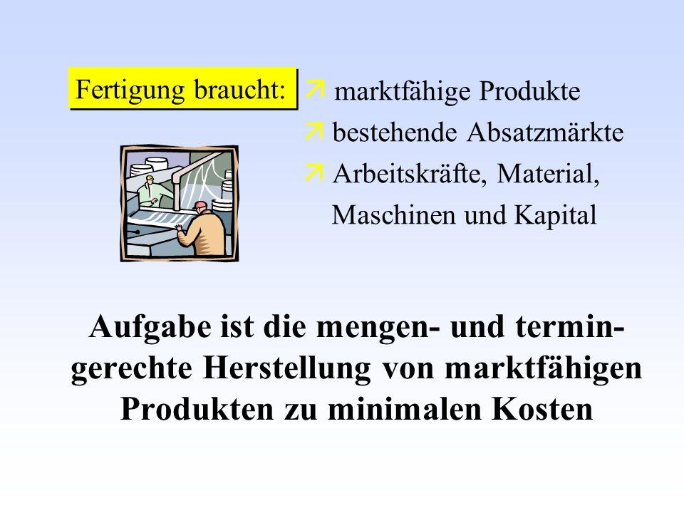 Fertigung braucht:  marktfähige Produkte.  bestehende Absatzmärkte.  Arbeitskräfte, Material, Maschinen und Kapital.