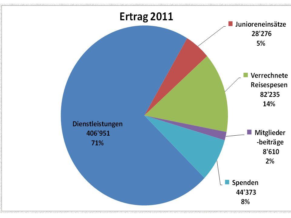 Alfons: Rechnungen an unsere Kunden für Diestleistungen 407 T oder 71% Die Rechnungen für Junioreneinsätze: 28 T oder 5%