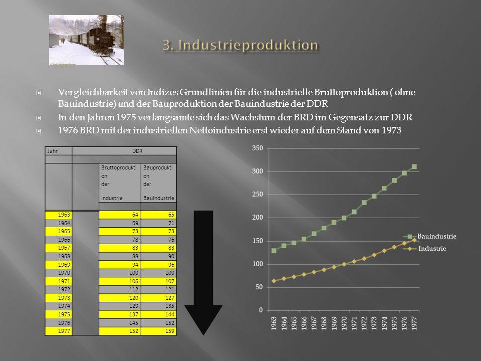 3. Industrieproduktion