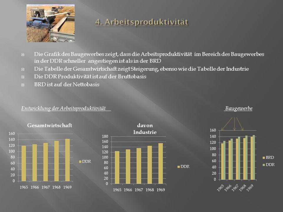 4. Arbeitsproduktivität