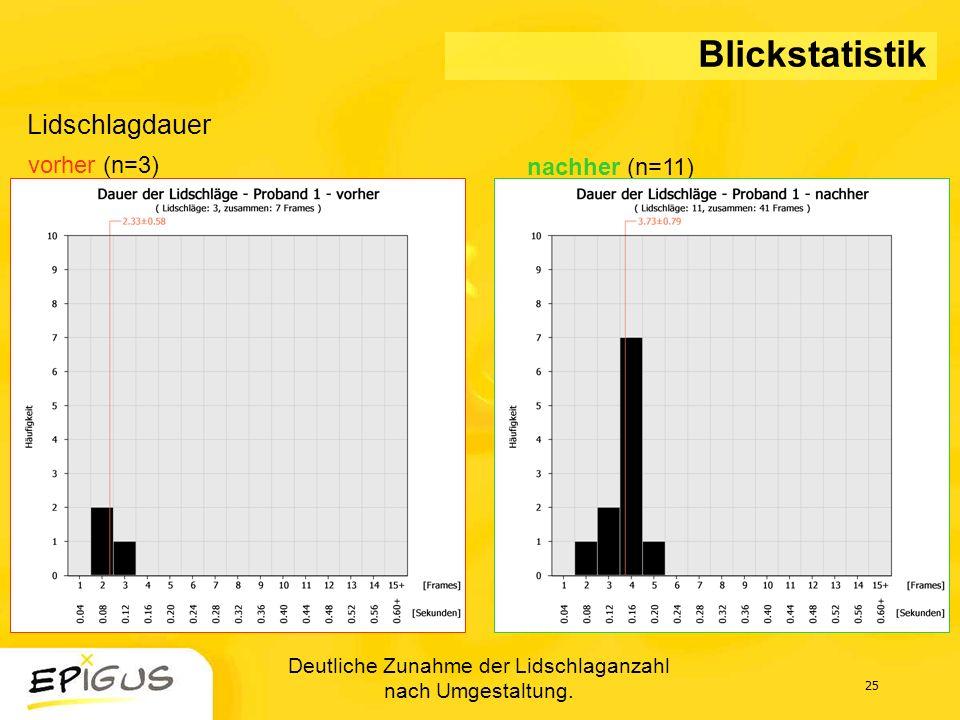 Deutliche Zunahme der Lidschlaganzahl nach Umgestaltung.