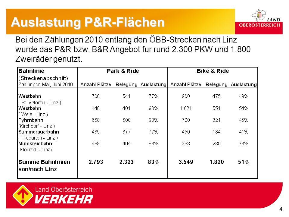 Auslastung P&R-Flächen