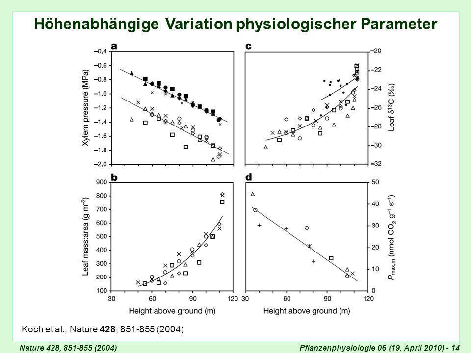 Variation physiologischer Parameter