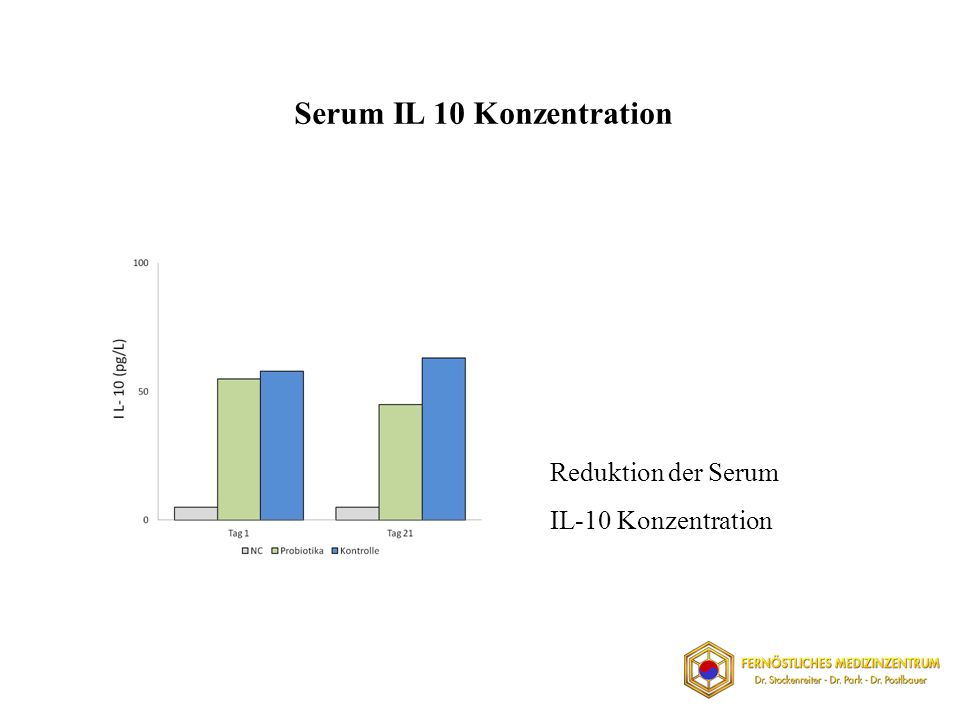 Serum IL 10 Konzentration