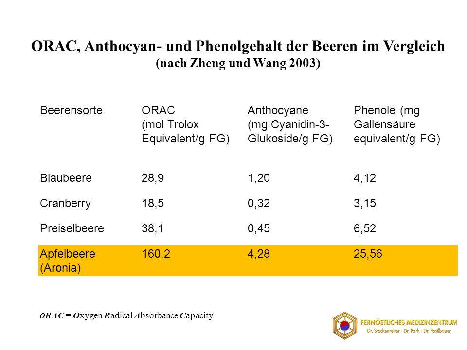 ORAC, Anthocyan- und Phenolgehalt der Beeren im Vergleich (nach Zheng und Wang 2003)