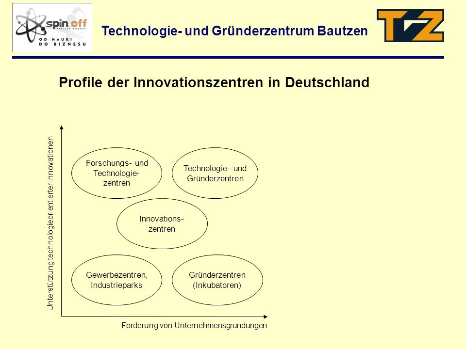 Profile der Innovationszentren in Deutschland