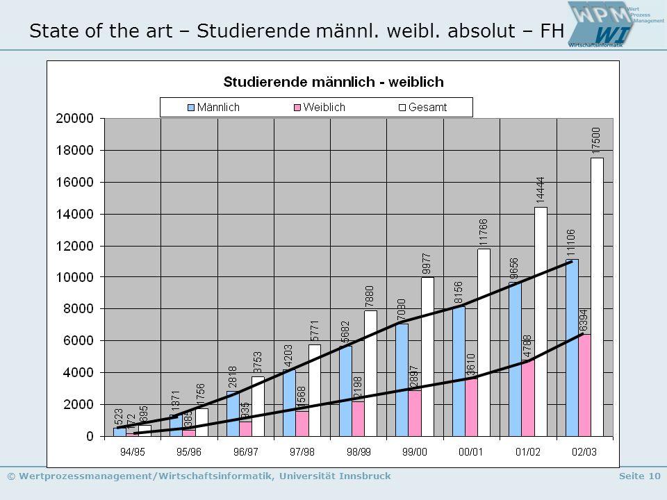 State of the art – Studierende männl. weibl. absolut – FH