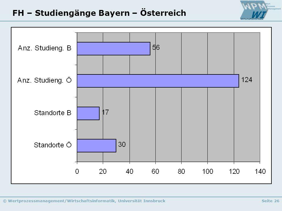 FH – Studiengänge Bayern – Österreich