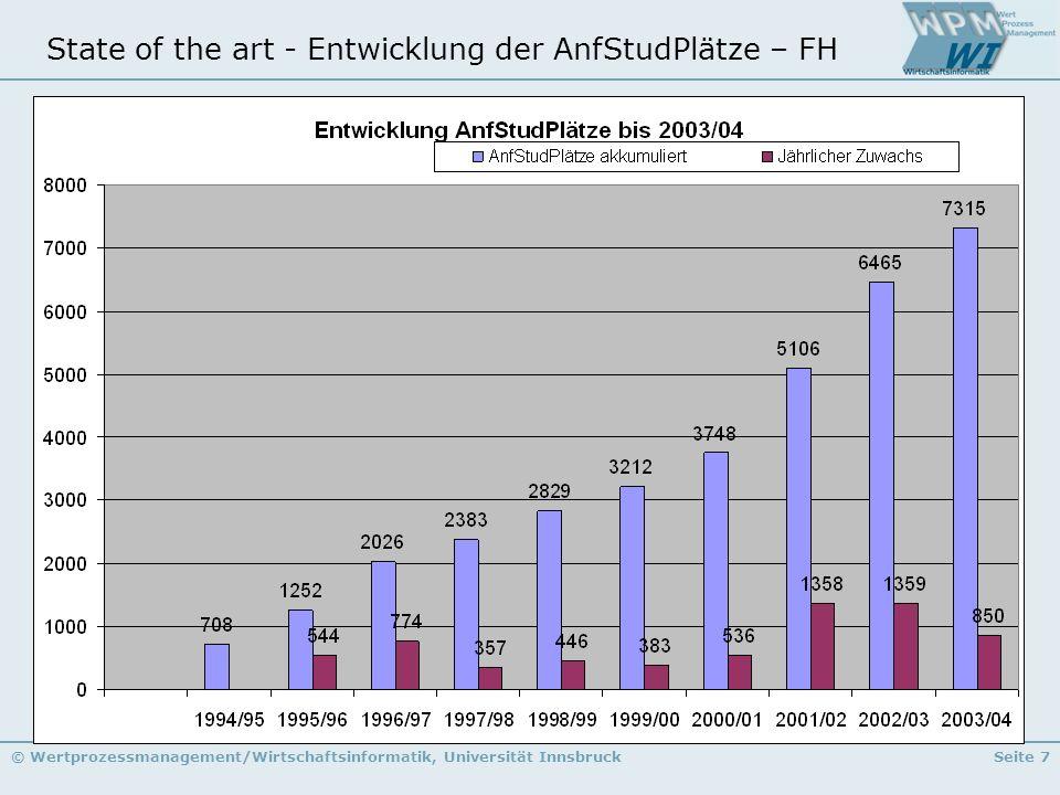 State of the art - Entwicklung der AnfStudPlätze – FH