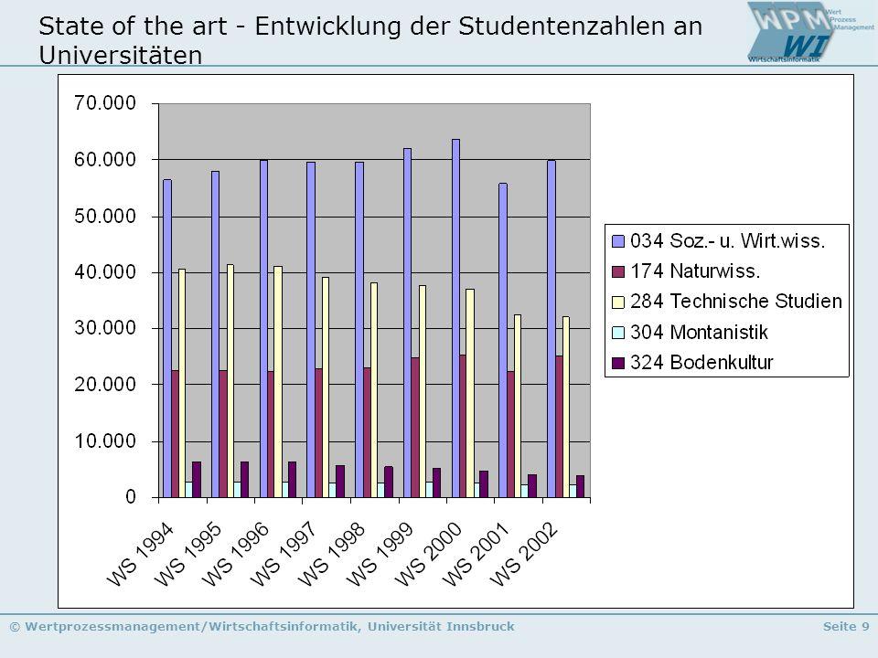 State of the art - Entwicklung der Studentenzahlen an Universitäten
