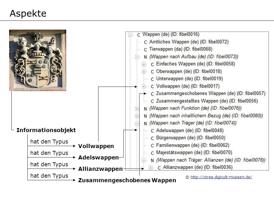 Aspekte Informationsobjekt hat den Typus Vollwappen hat den Typus