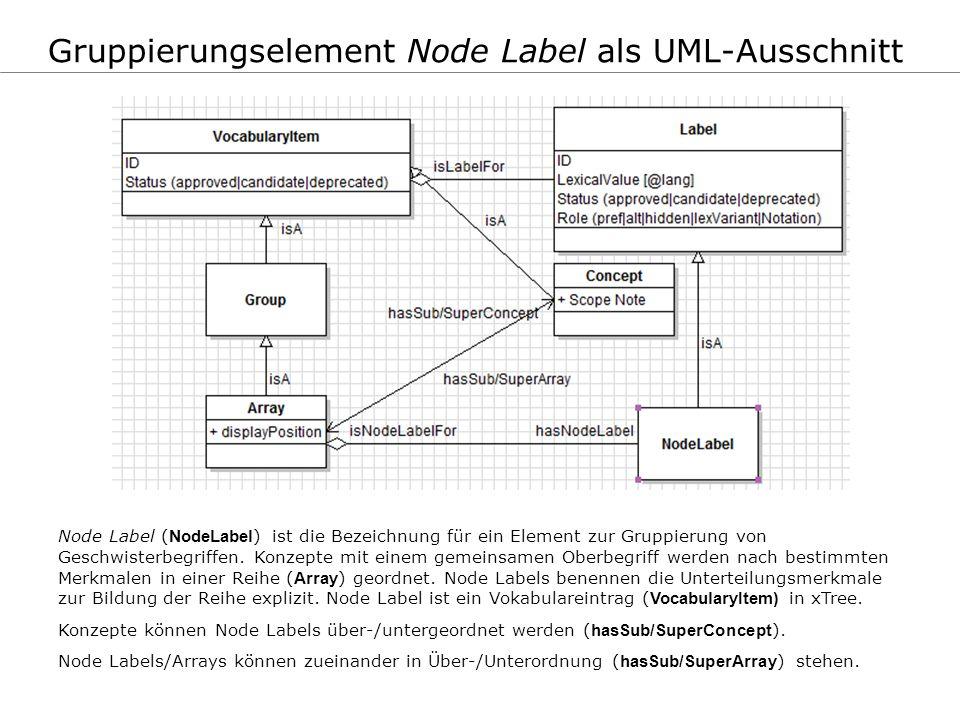 Gruppierungselement Node Label als UML-Ausschnitt