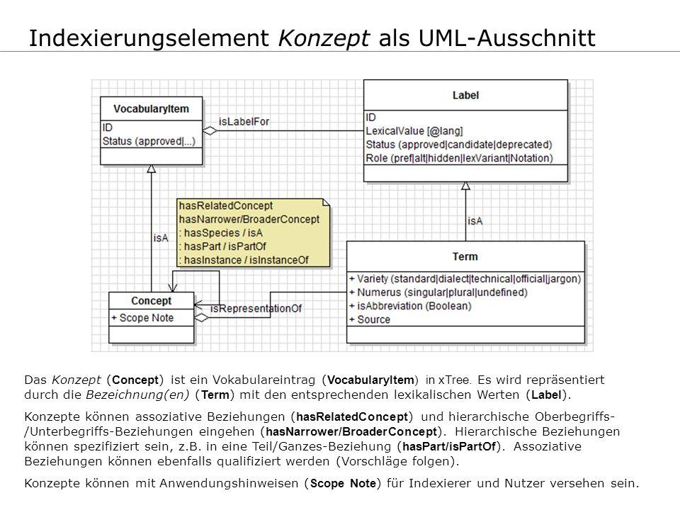 Indexierungselement Konzept als UML-Ausschnitt