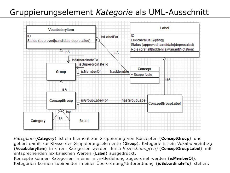 Gruppierungselement Kategorie als UML-Ausschnitt