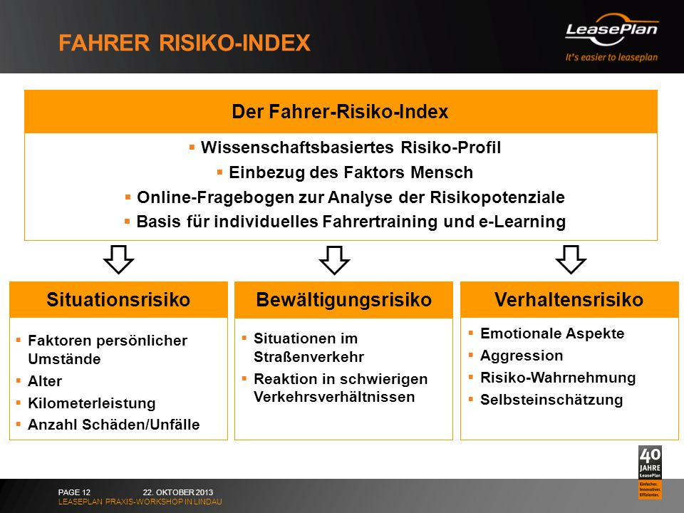 Fahrer Risiko-Index Der Fahrer-Risiko-Index Situationsrisiko