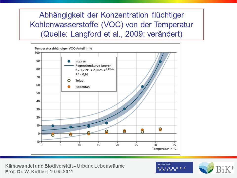 Abhängigkeit der Konzentration flüchtiger Kohlenwasserstoffe (VOC) von der Temperatur (Quelle: Langford et al., 2009; verändert)