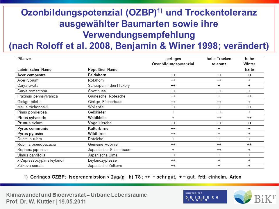 geringes Ozonbildungspotenzial hohe Trocken toleranz