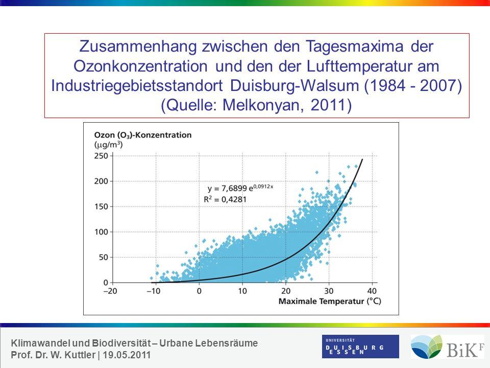 Zusammenhang zwischen den Tagesmaxima der Ozonkonzentration und den der Lufttemperatur am Industriegebietsstandort Duisburg-Walsum (1984 - 2007) (Quelle: Melkonyan, 2011)