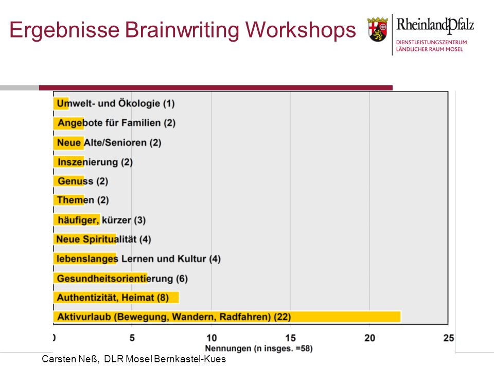Ergebnisse Brainwriting Workshops