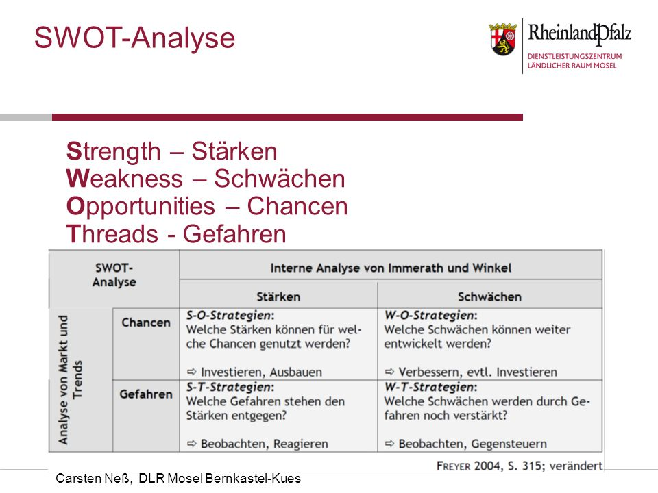 SWOT-Analyse Strength – Stärken Weakness – Schwächen Opportunities – Chancen Threads - Gefahren.