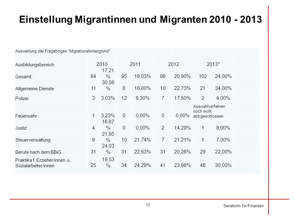 Einstellung Migrantinnen und Migranten 2010 - 2013