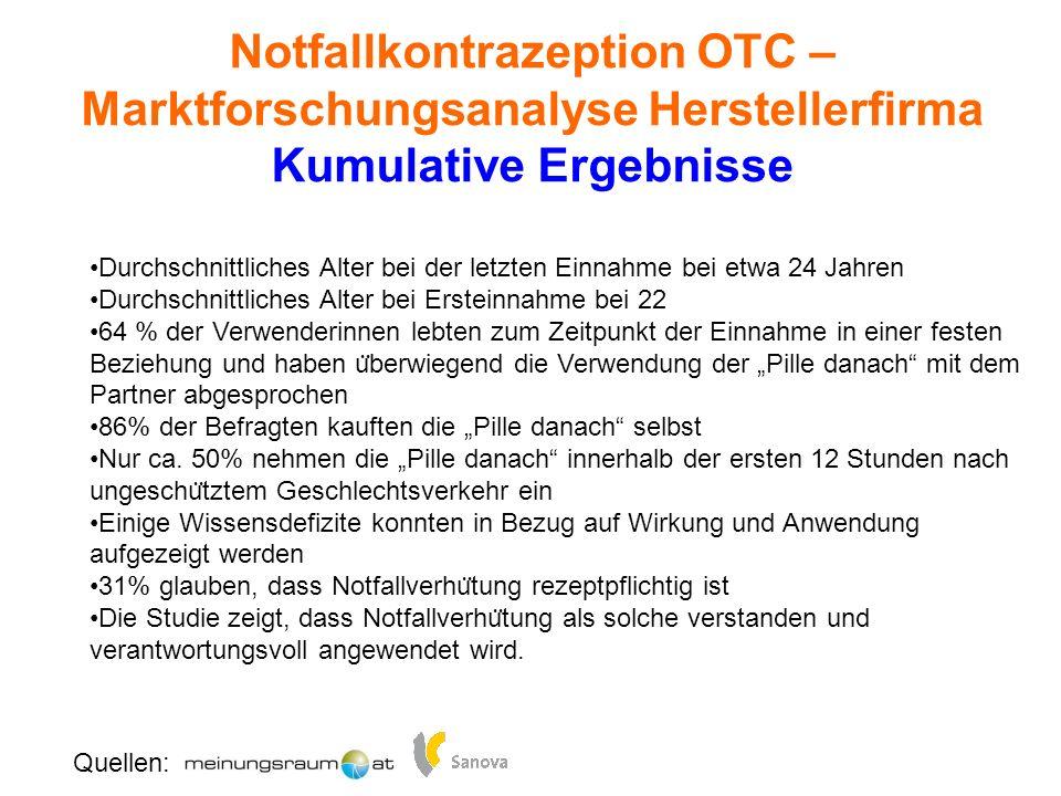 Notfallkontrazeption OTC – Marktforschungsanalyse Herstellerfirma