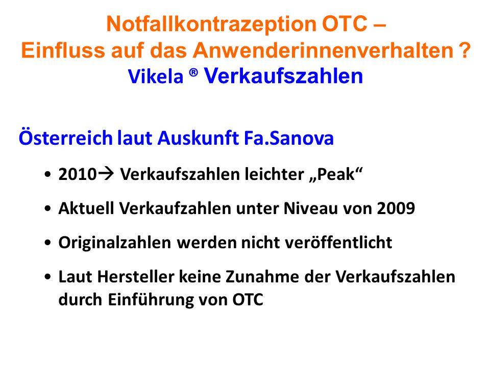 Notfallkontrazeption OTC – Einfluss auf das Anwenderinnenverhalten