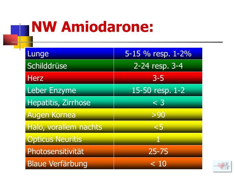 NW Amiodarone: Lunge 5-15 % resp. 1-2% Schilddrüse 2-24 resp. 3-4 Herz