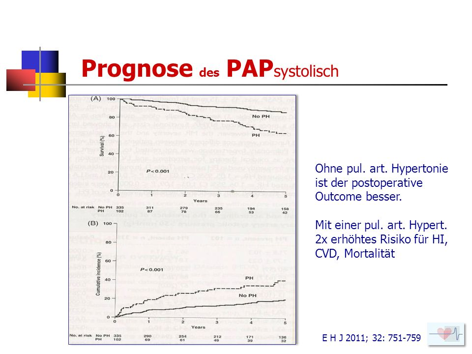 Prognose des PAPsystolisch