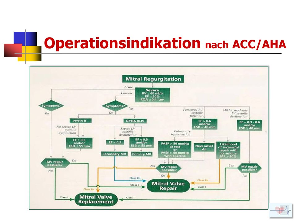 Operationsindikation nach ACC/AHA