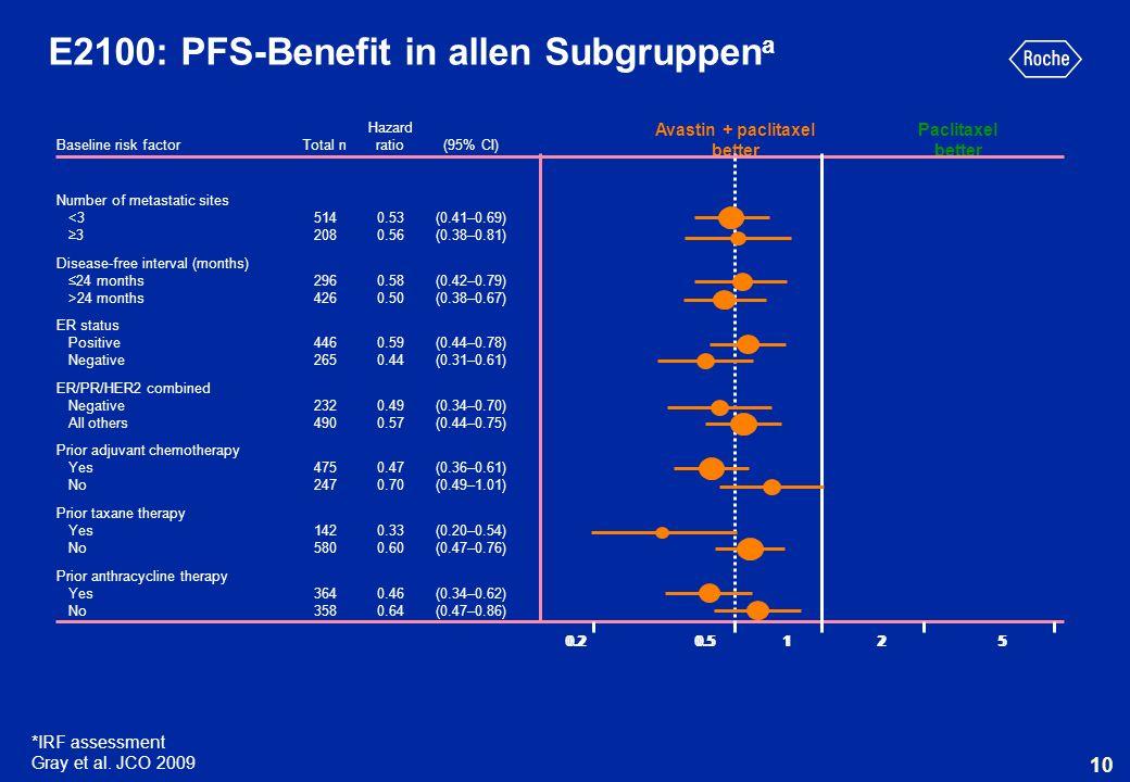 E2100: PFS-Benefit in allen Subgruppena