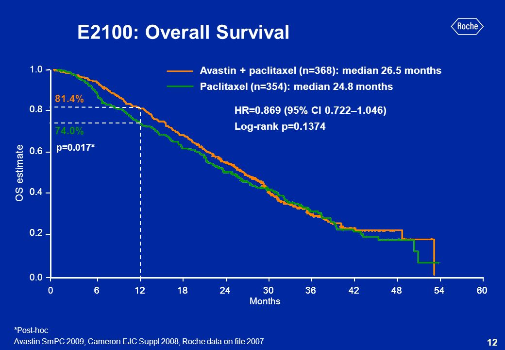 E2100: Overall Survival1.0. Avastin + paclitaxel (n=368): median 26.5 months. Paclitaxel (n=354): median 24.8 months.