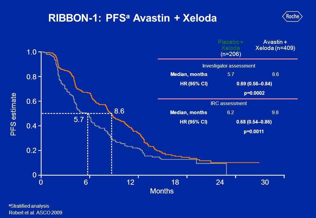 RIBBON-1: PFSa Avastin + Xeloda