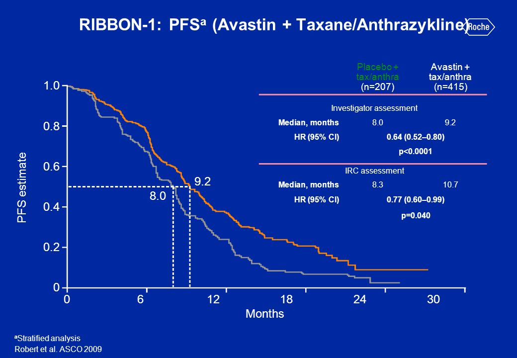 RIBBON-1: PFSa (Avastin + Taxane/Anthrazykline)