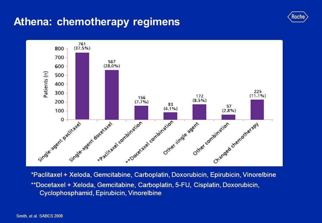 Athena: chemotherapy regimens