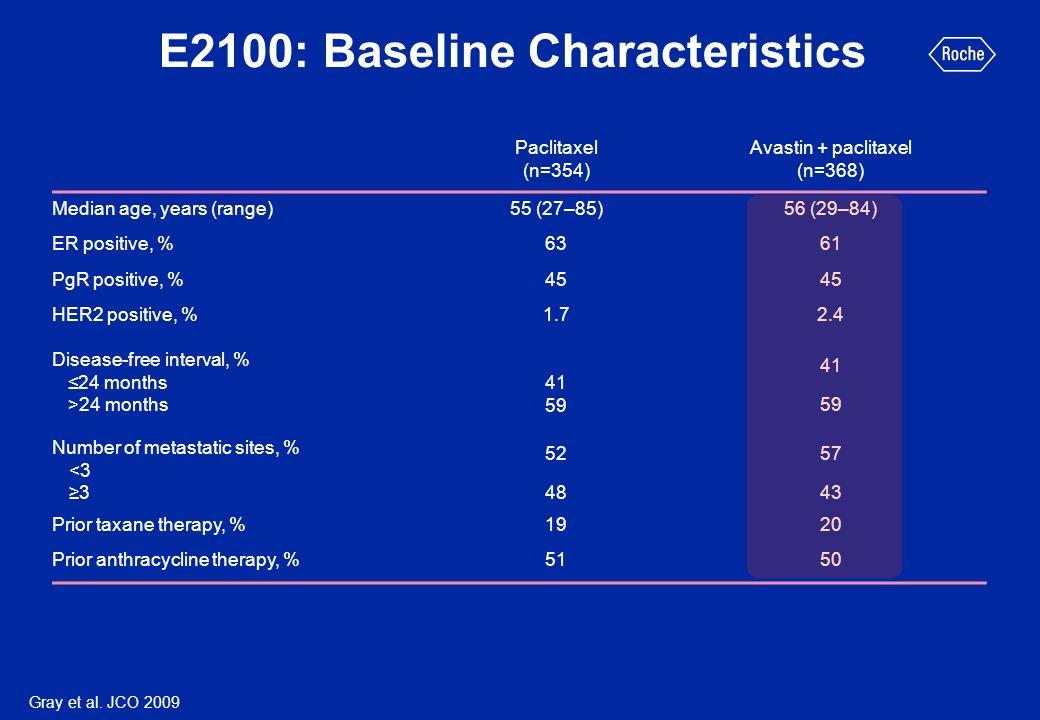 E2100: Baseline Characteristics