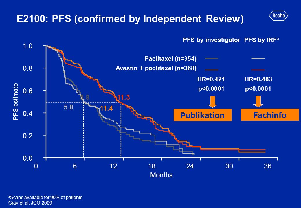 E2100: PFS (confirmed by Independent Review)