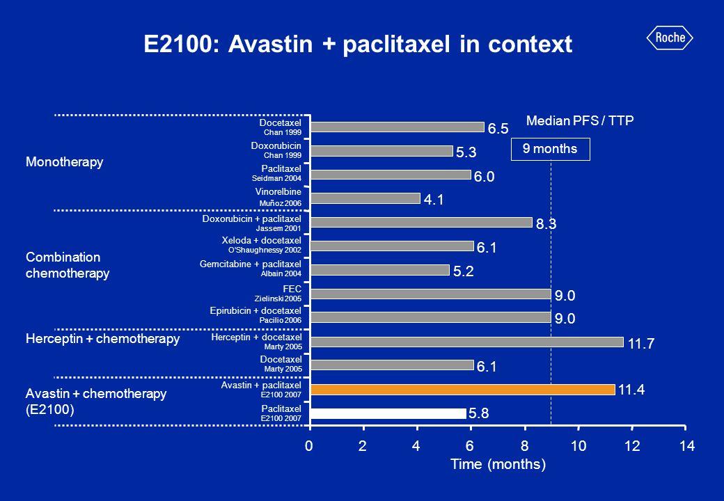 E2100: Avastin + paclitaxel in context