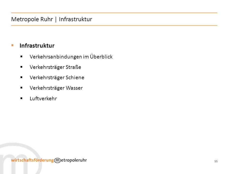 Metropole Ruhr | Infrastruktur