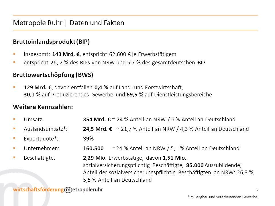 Metropole Ruhr | Daten und Fakten
