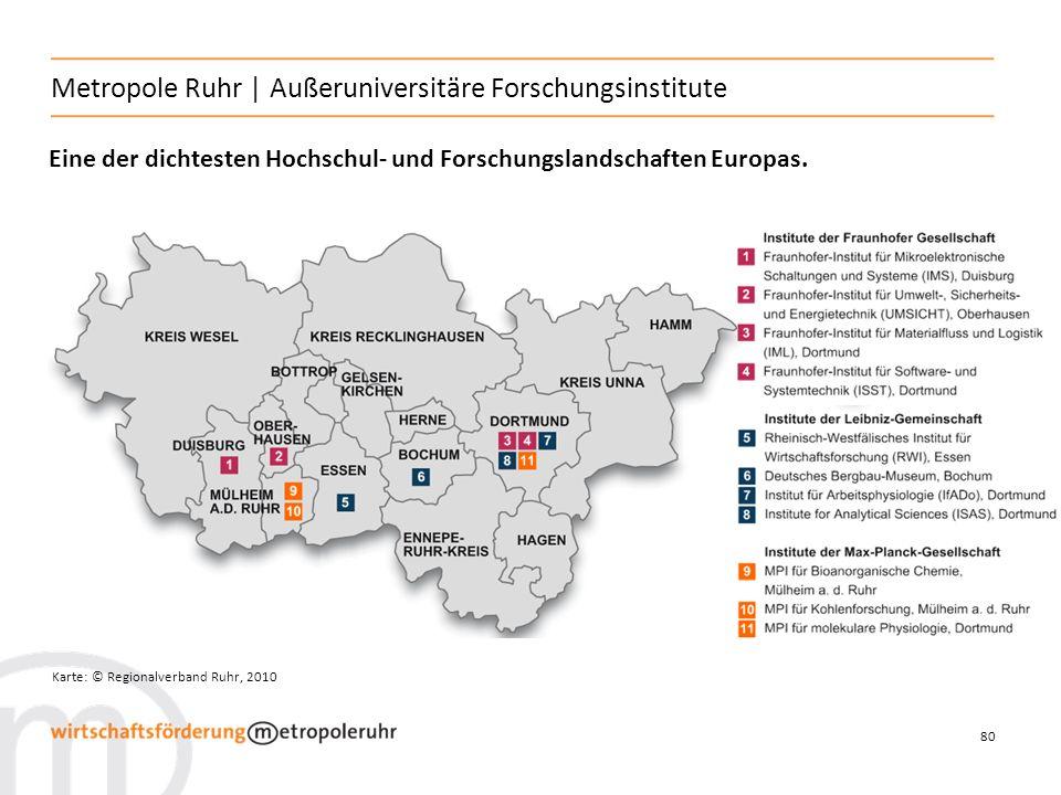 Metropole Ruhr | Außeruniversitäre Forschungsinstitute