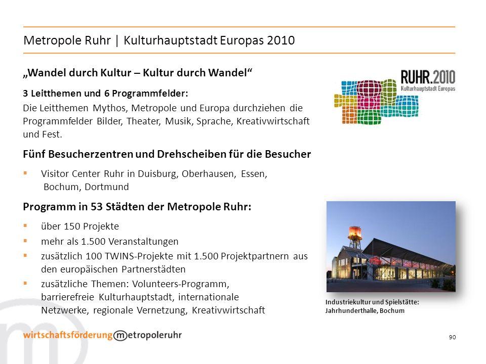 Metropole Ruhr | Kulturhauptstadt Europas 2010