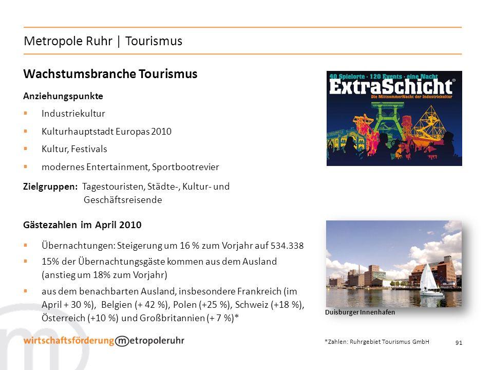Metropole Ruhr | Tourismus