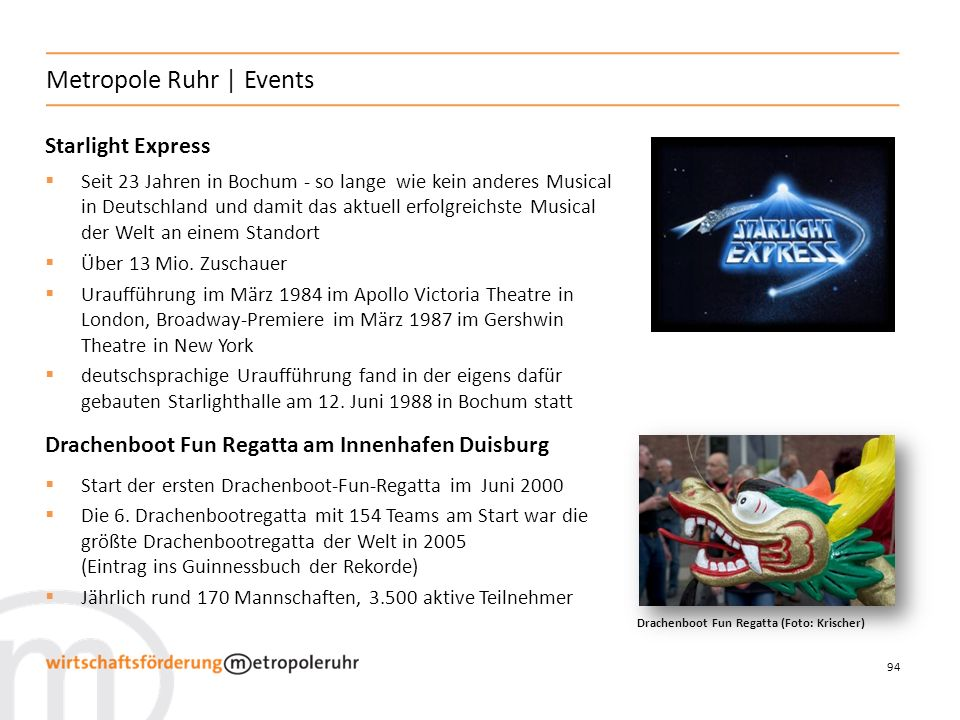 Metropole Ruhr | Events