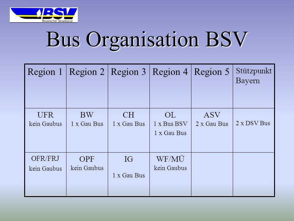 Bus Organisation BSV Region 1 Region 2 Region 3 Region 4 Region 5