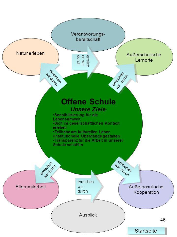 Offene Schule Unsere Ziele: Startseite Verantwortungs-bereitschaft