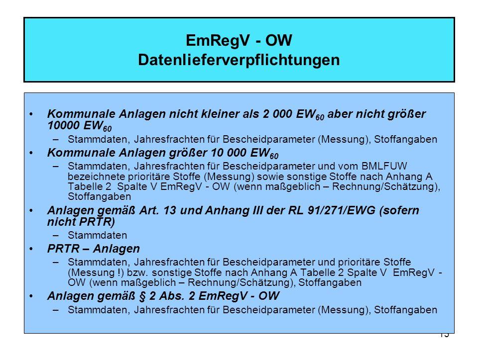 EmRegV - OW Datenlieferverpflichtungen
