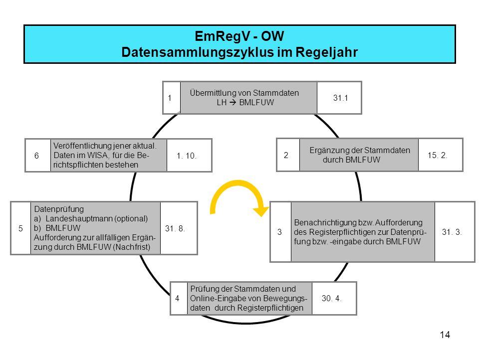 EmRegV - OW Datensammlungszyklus im Regeljahr