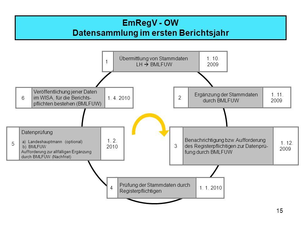 EmRegV - OW Datensammlung im ersten Berichtsjahr